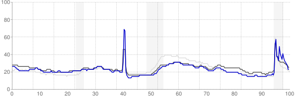 Lake Charles, Louisiana monthly unemployment rate chart